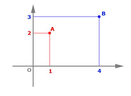 vectors_fig1